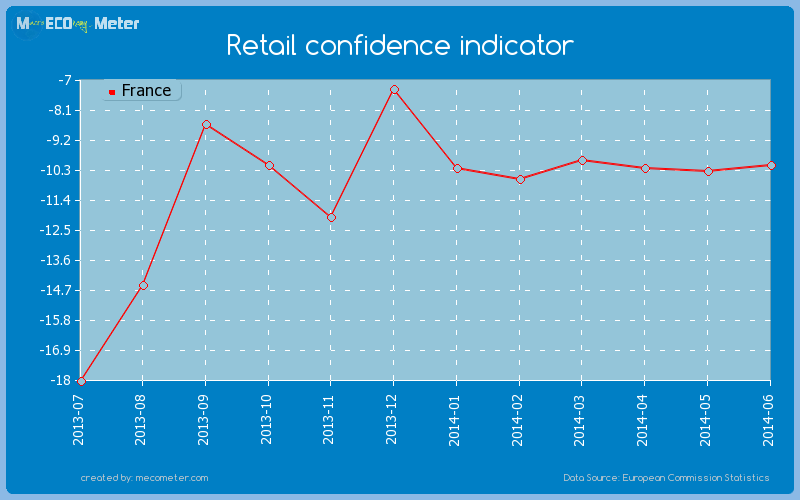 Retail confidence indicator of France