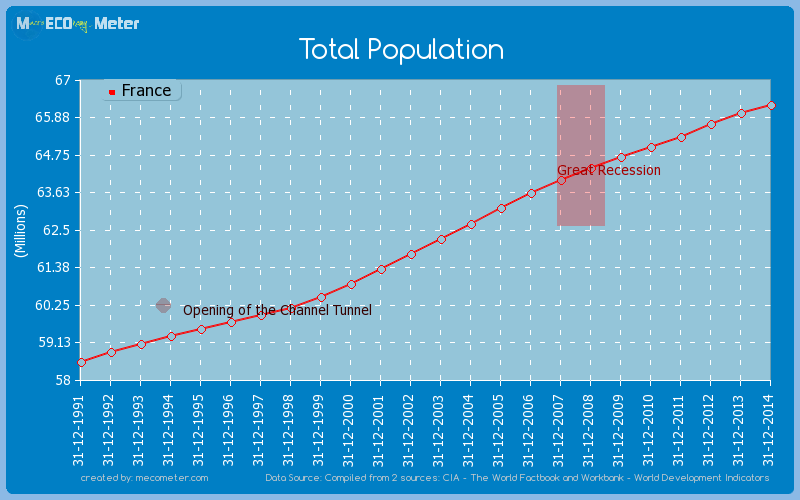 Total Population of France