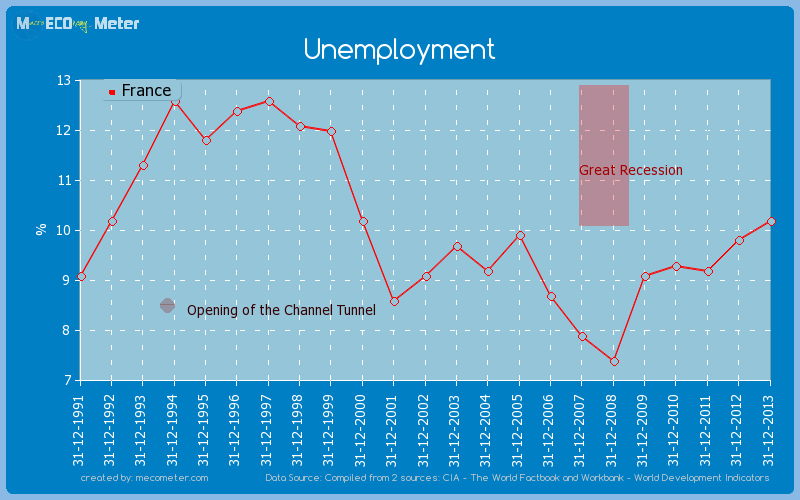 Unemployment of France
