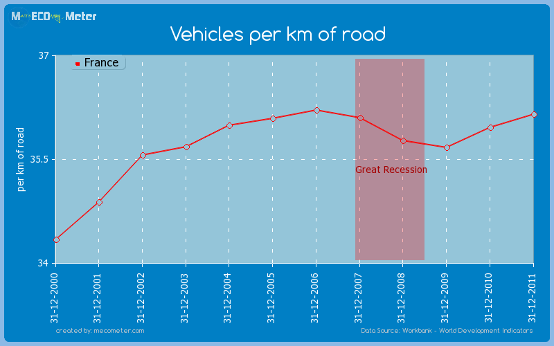 Vehicles per km of road of France