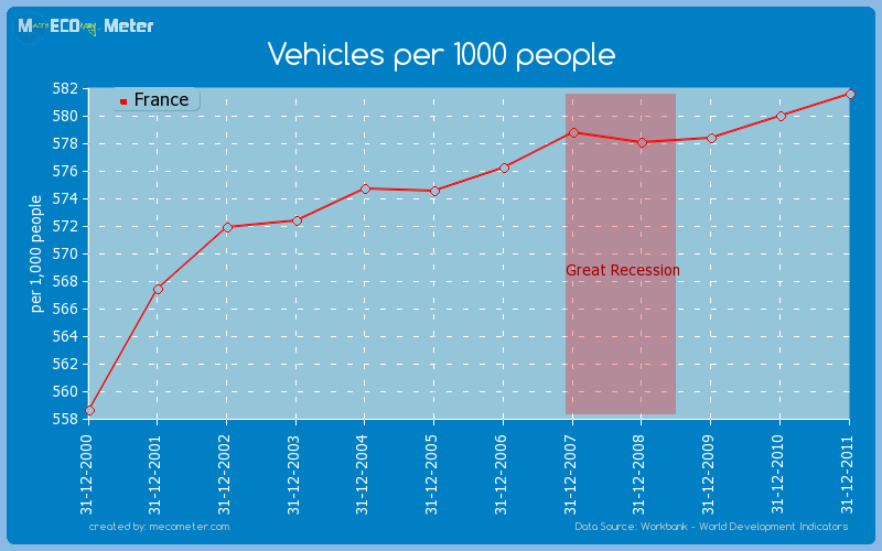 Vehicles per 1000 people of France
