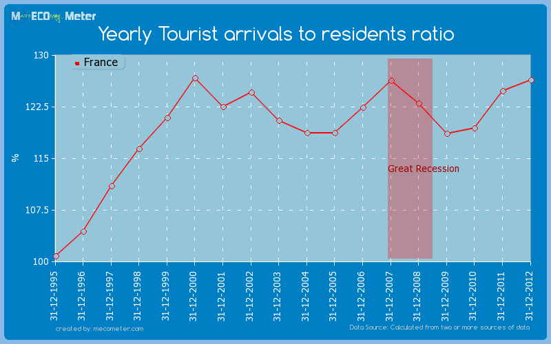Yearly Tourist arrivals to residents ratio of France