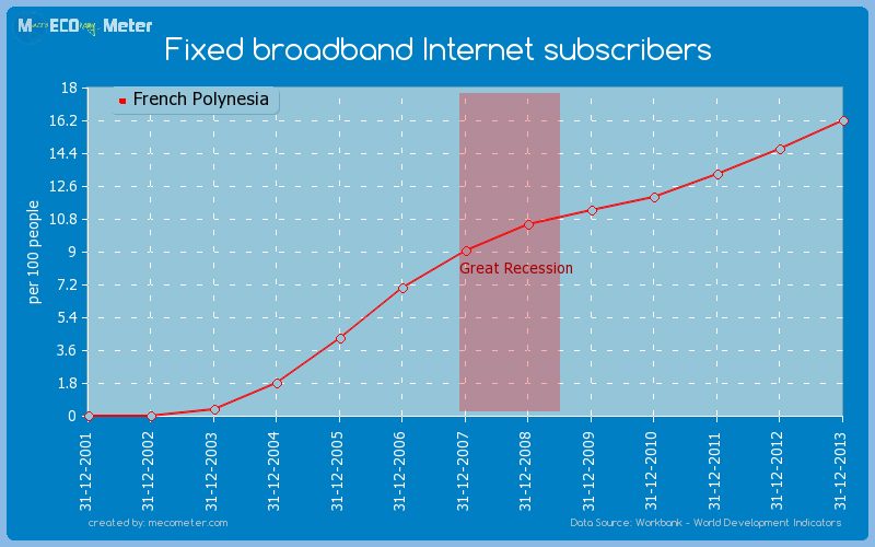 Fixed broadband Internet subscribers of French Polynesia