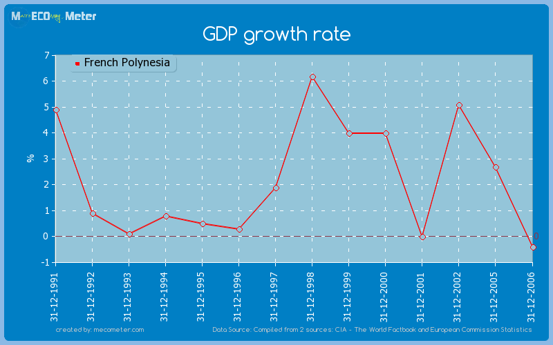 GDP growth rate of French Polynesia