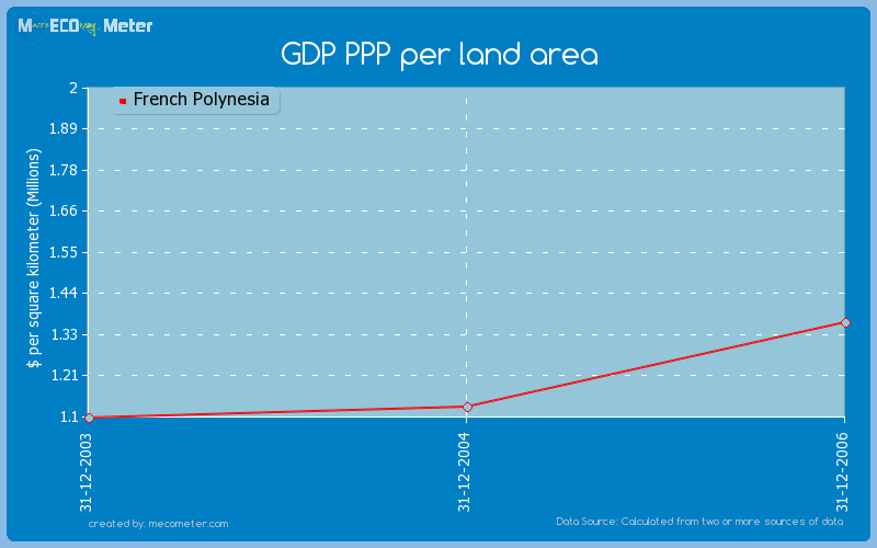 GDP PPP per land area of French Polynesia