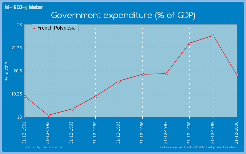 Government expenditure (% of GDP) of French Polynesia
