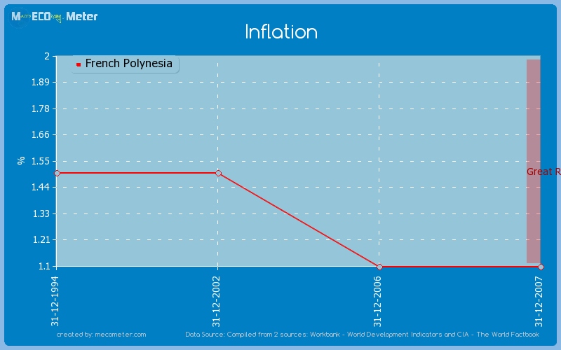 Inflation of French Polynesia