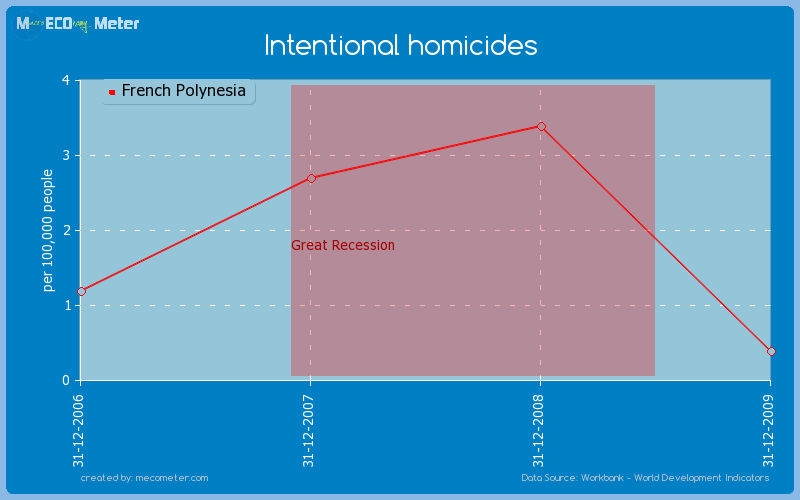 Intentional homicides of French Polynesia