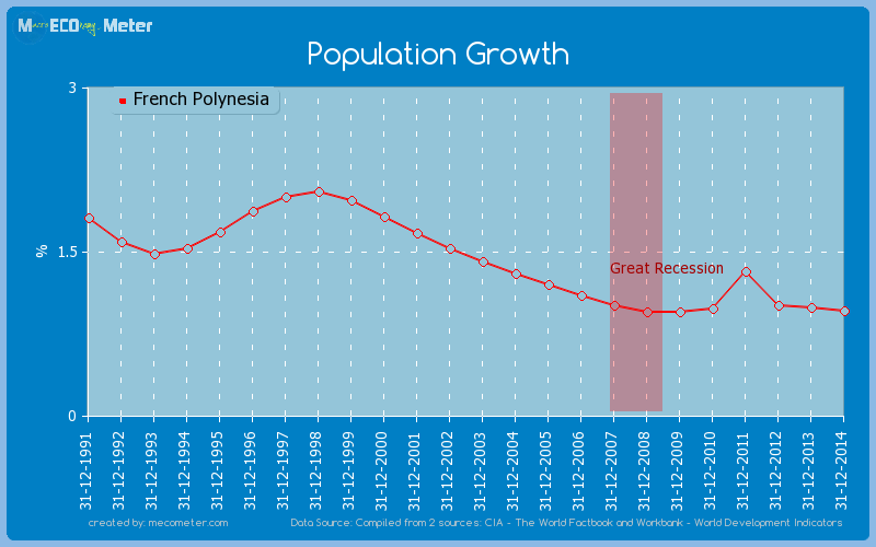Population Growth of French Polynesia