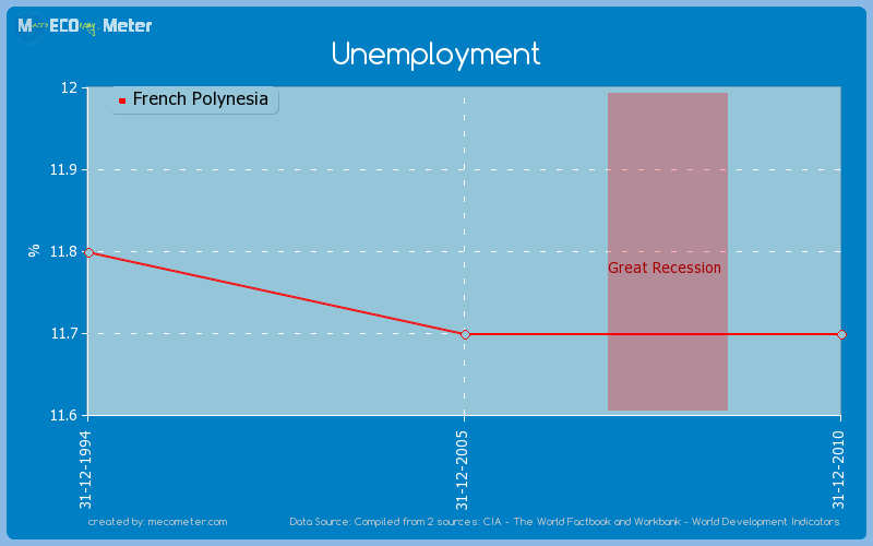 Unemployment of French Polynesia