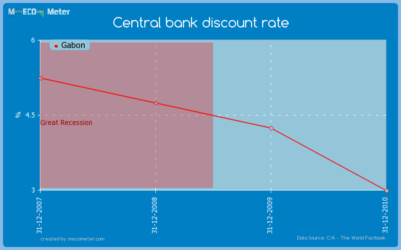 Central bank discount rate of Gabon