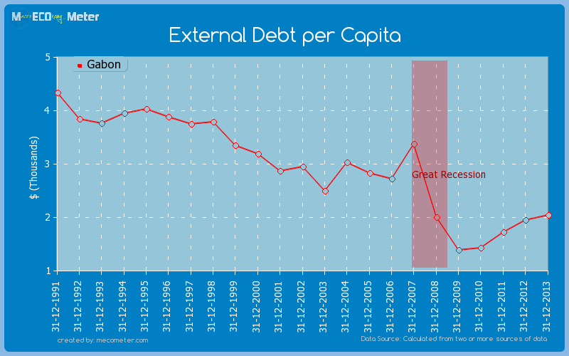 External Debt per Capita of Gabon