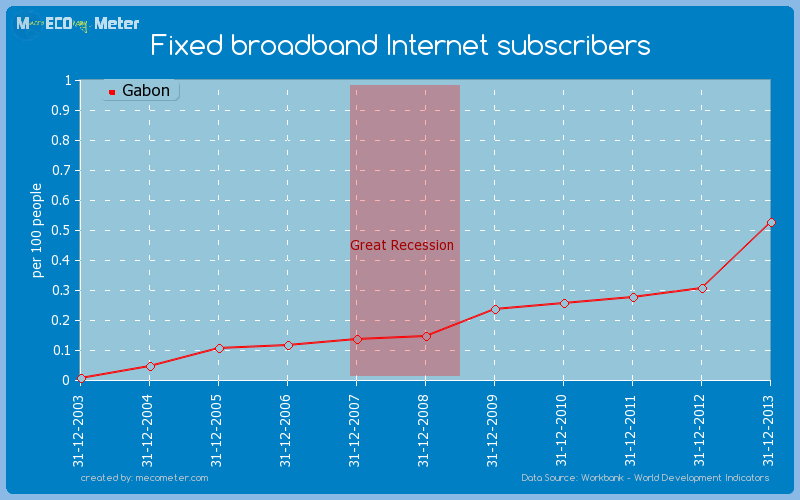Fixed broadband Internet subscribers of Gabon