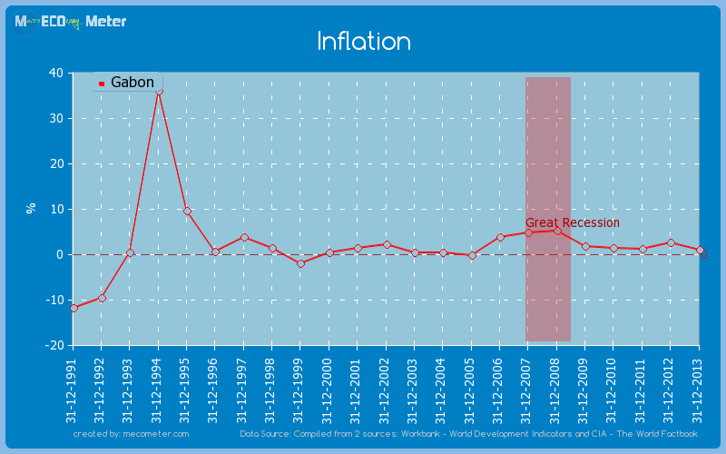 Inflation of Gabon
