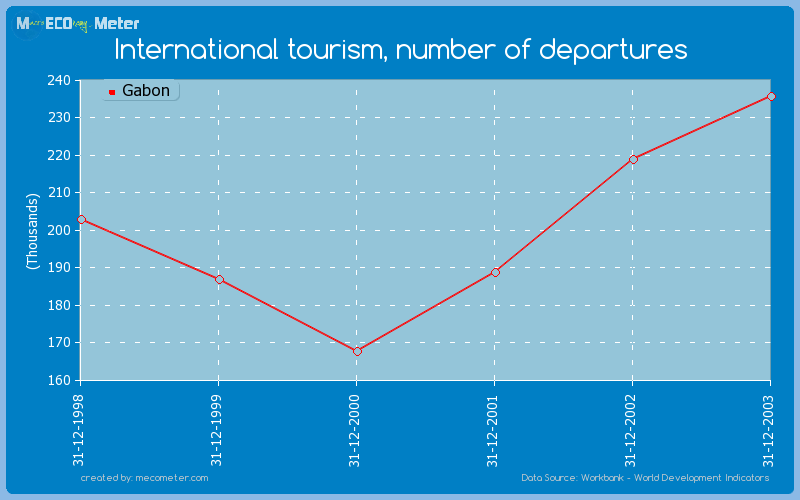 International tourism, number of departures of Gabon