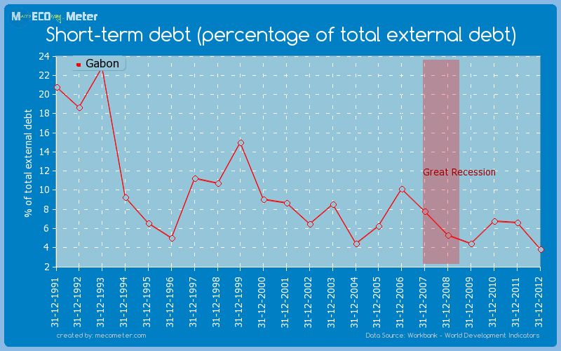 Short-term debt (percentage of total external debt) of Gabon