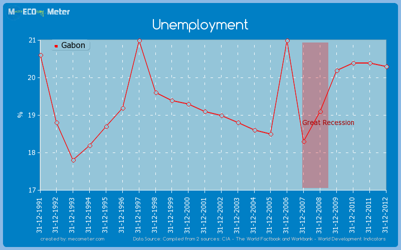 Unemployment of Gabon