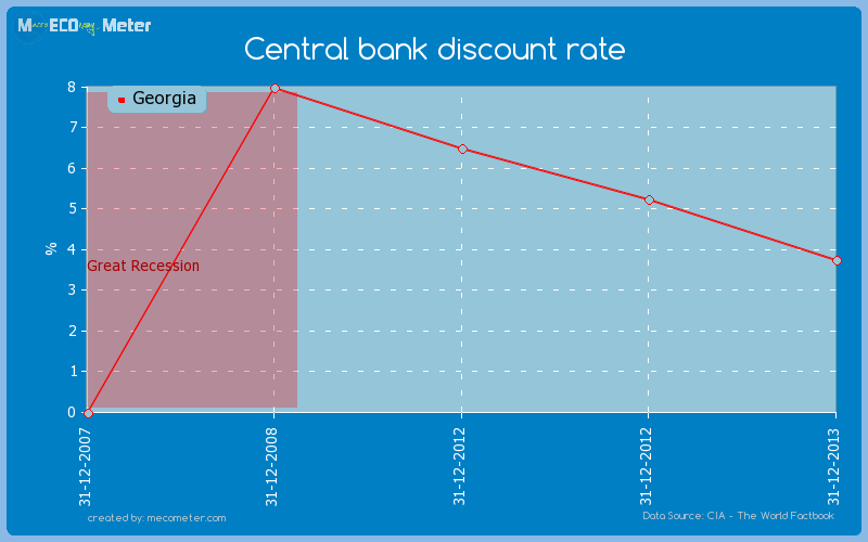 Central bank discount rate of Georgia
