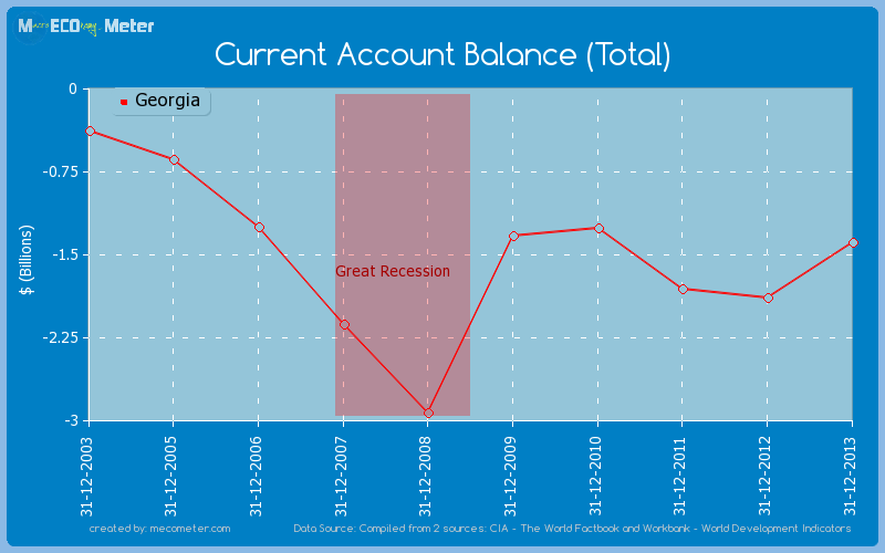 Current Account Balance (Total) of Georgia