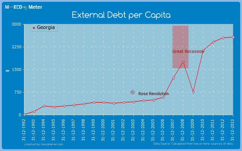External Debt per Capita of Georgia