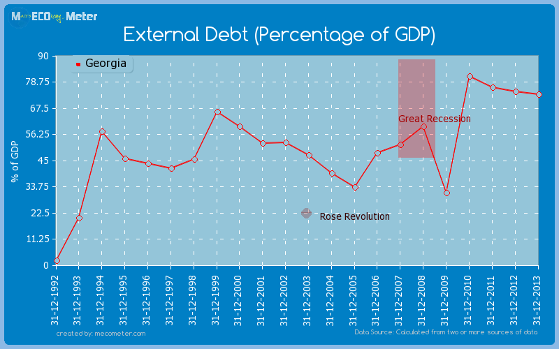 External Debt (Percentage of GDP) of Georgia