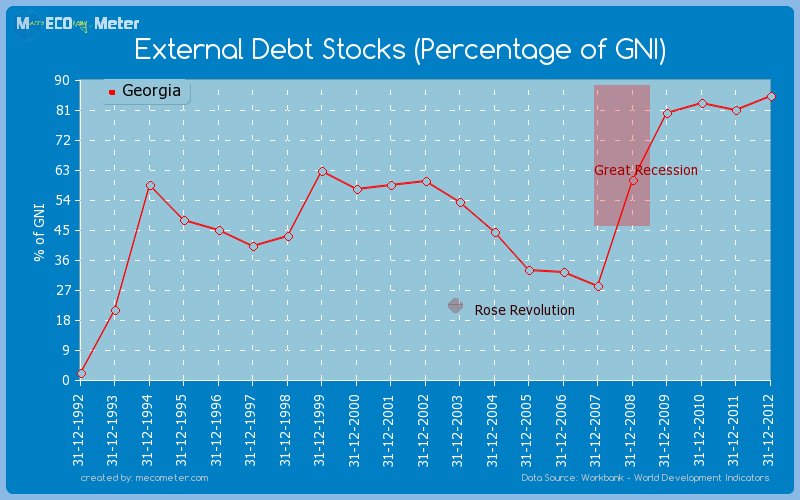 External Debt Stocks (Percentage of GNI) of Georgia