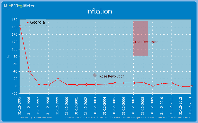 Inflation of Georgia