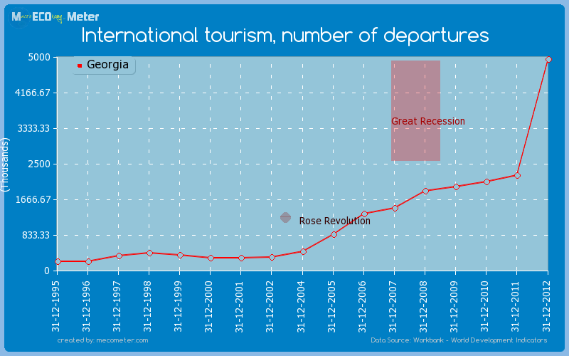 International tourism, number of departures of Georgia