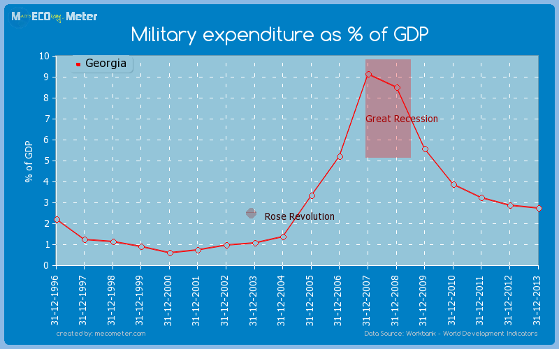 Military expenditure as % of GDP of Georgia