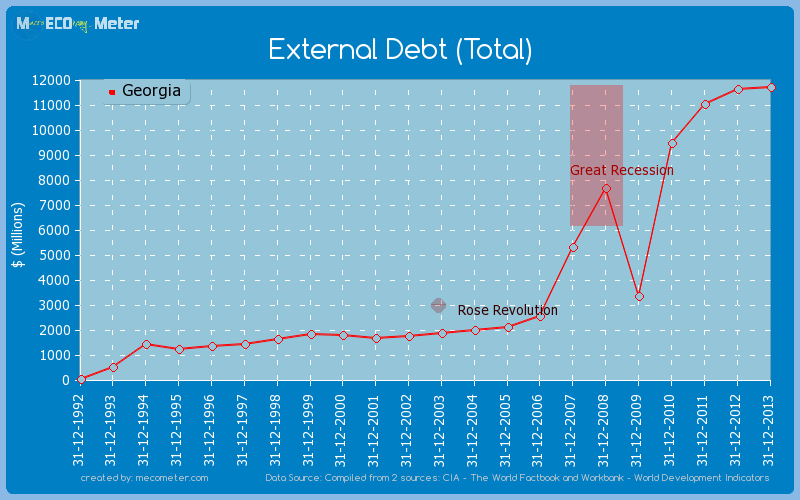 External Debt (Total) of Georgia