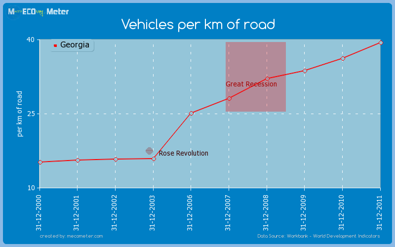 Vehicles per km of road of Georgia