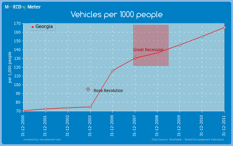 Vehicles per 1000 people of Georgia