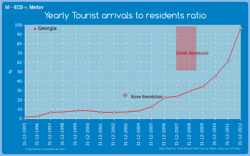 Yearly Tourist arrivals to residents ratio of Georgia