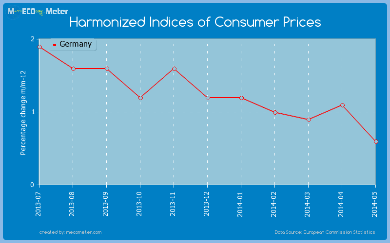 Harmonized Indices of Consumer Prices of Germany
