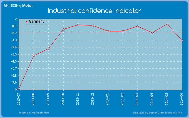 Industrial confidence indicator of Germany