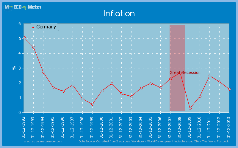Inflation of Germany
