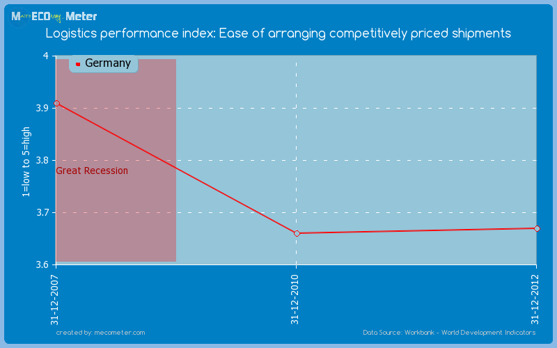 Logistics performance index: Ease of arranging competitively priced shipments of Germany