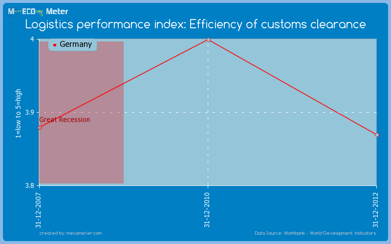 Logistics performance index: Efficiency of customs clearance of Germany