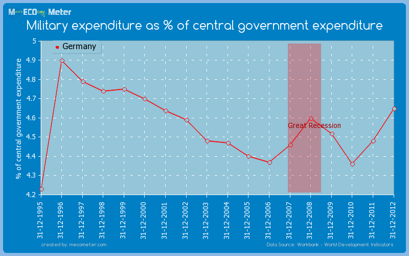 Military expenditure as % of central government expenditure of Germany