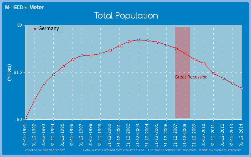 Total Population of Germany