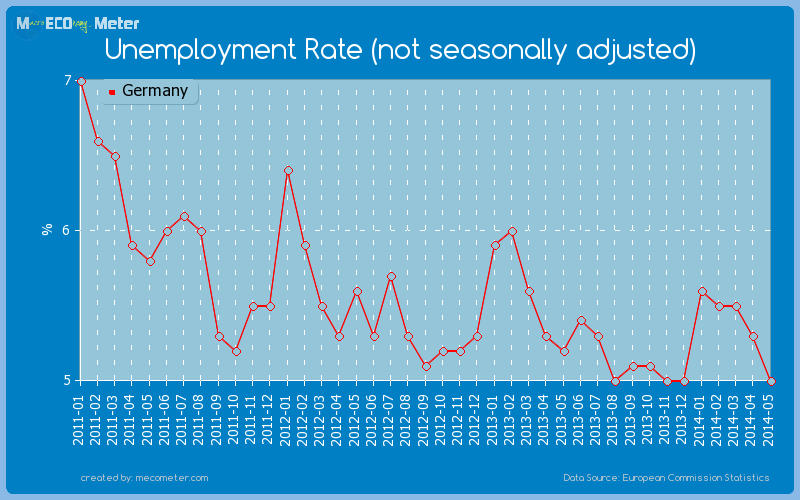 Unemployment Rate (not seasonally adjusted) of Germany
