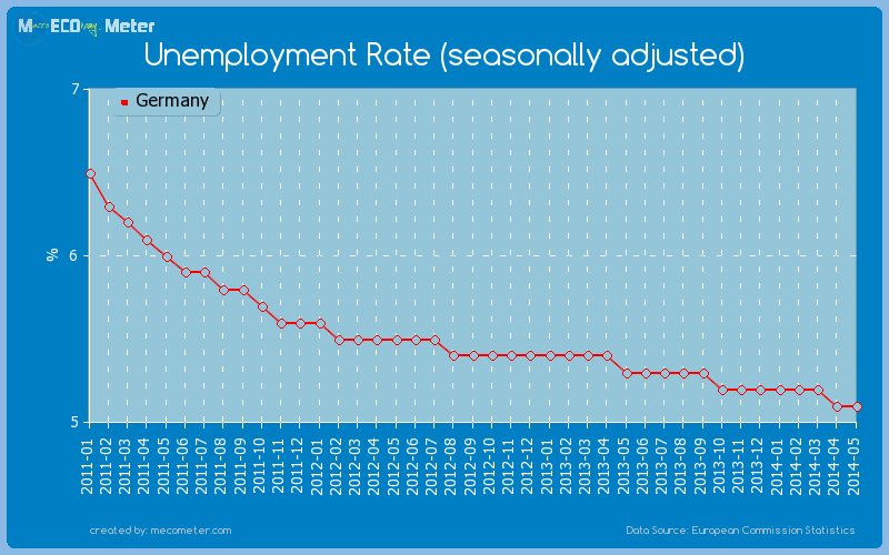 Unemployment Rate (seasonally adjusted) of Germany