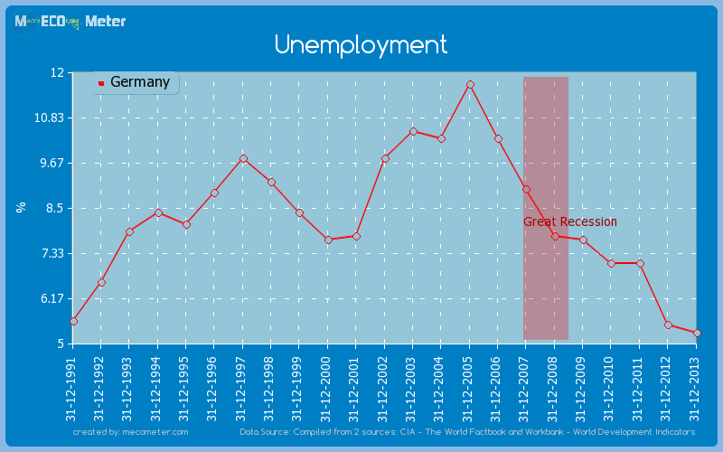 Unemployment of Germany