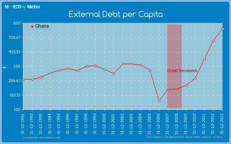 External Debt per Capita of Ghana