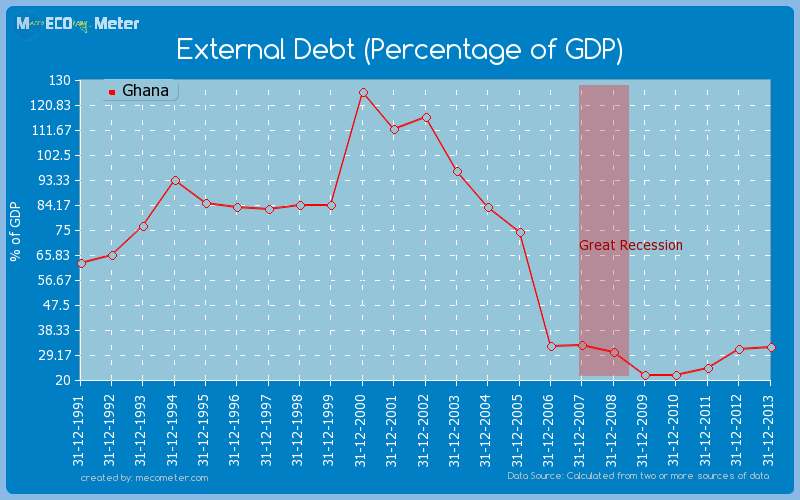 External Debt (Percentage of GDP) of Ghana