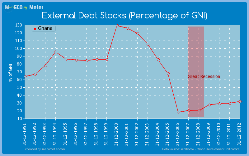 External Debt Stocks (Percentage of GNI) of Ghana