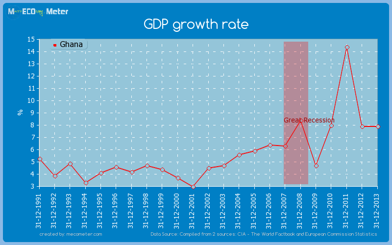 GDP growth rate of Ghana
