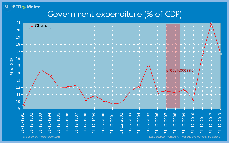 Government expenditure (% of GDP) of Ghana