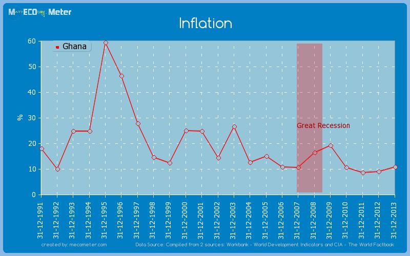 Inflation of Ghana
