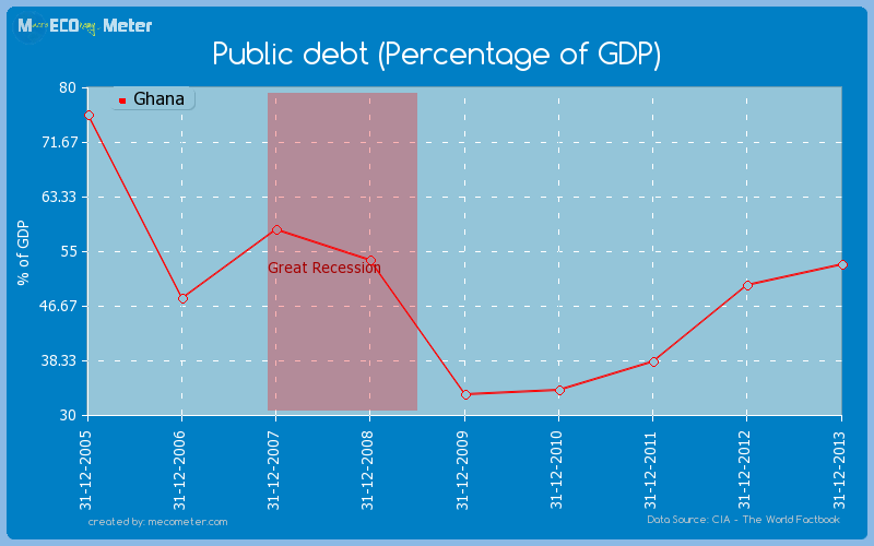 Public debt (Percentage of GDP) of Ghana